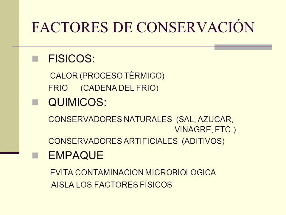 FACTORES DE CONSERVACIÓN FISICOS: CALOR (PROCESO TÉRMICO) FRIO (CADENA DEL FRIO) QUIMICOS: CONSERVADORES NATURALES (SAL, AZUCAR, VINAGRE, ETC.) CONSER