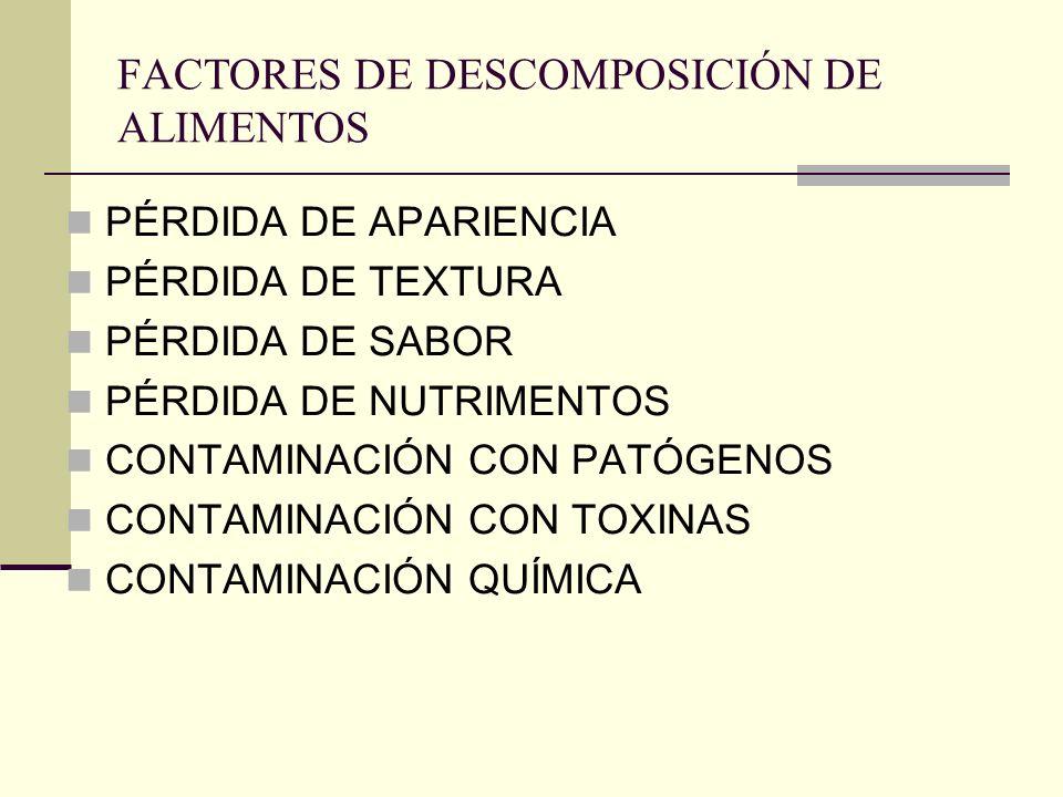 FACTORES DE DESCOMPOSICIÓN DE ALIMENTOS PÉRDIDA DE APARIENCIA PÉRDIDA DE TEXTURA PÉRDIDA DE SABOR PÉRDIDA DE NUTRIMENTOS CONTAMINACIÓN CON PATÓGENOS C
