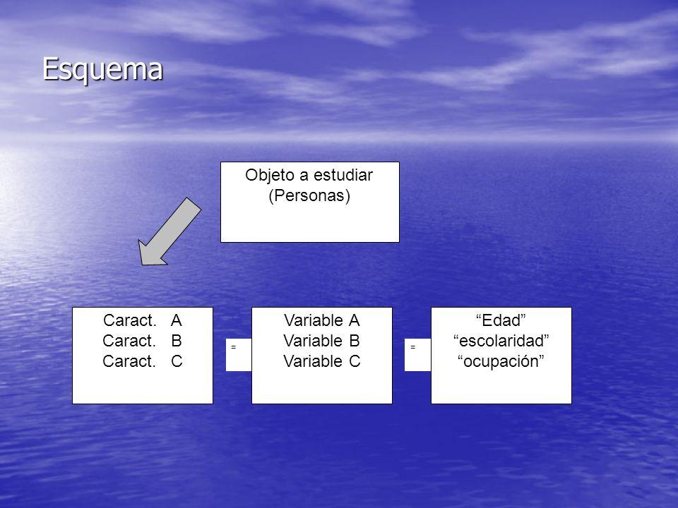 Esquema Objeto a estudiar (Personas) Caract. A Caract. B Caract. C Variable A Variable B Variable C Edad escolaridad ocupación ==