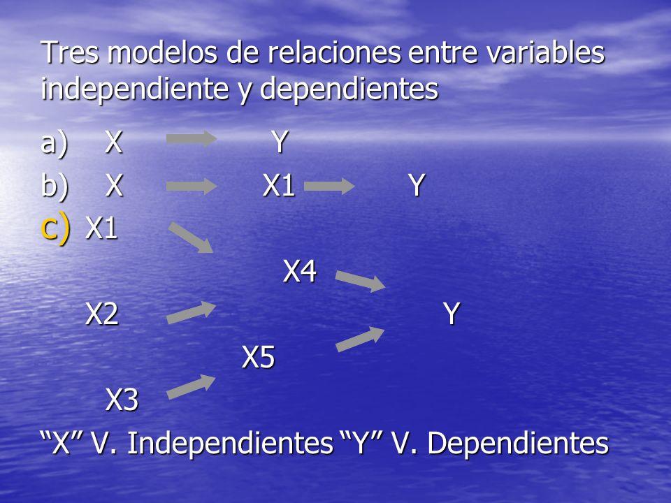 Tres modelos de relaciones entre variables independiente y dependientes a) X Y b) X X1 Y c) X1 X4 X4 X2 Y X5 X3 X3 X V. Independientes Y V. Dependient