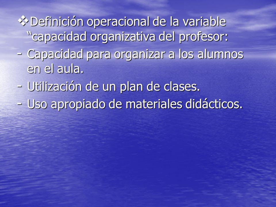 Definición operacional de la variable capacidad organizativa del profesor: Definición operacional de la variable capacidad organizativa del profesor: