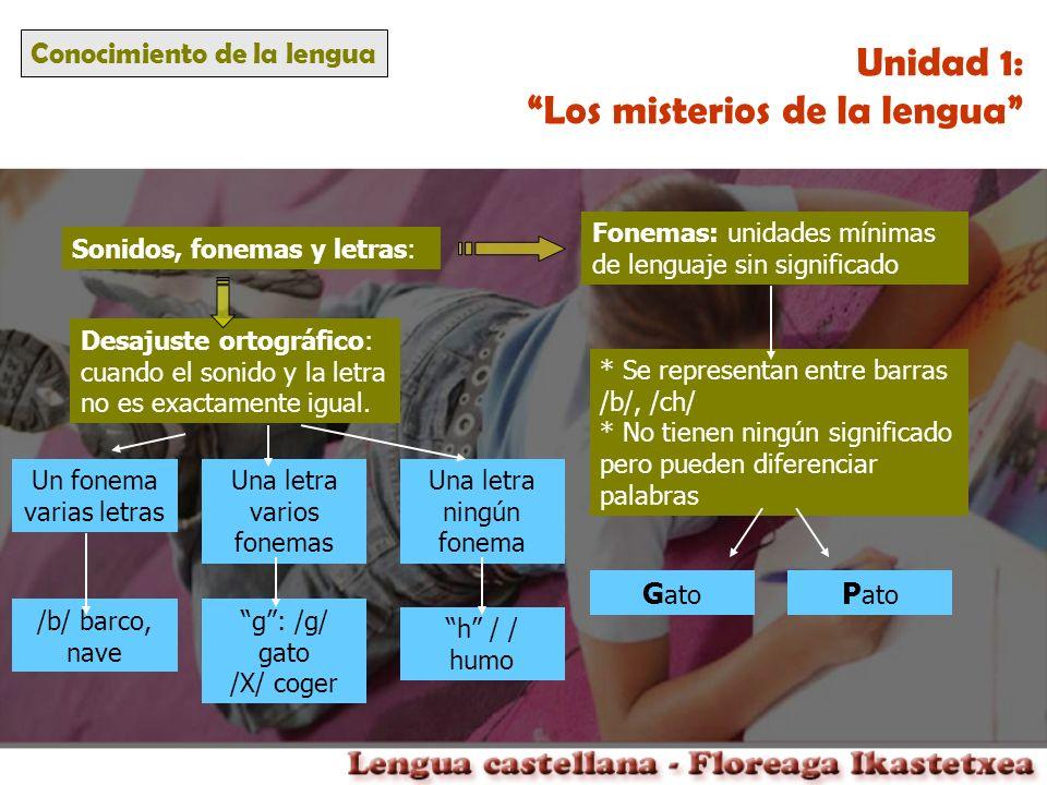 Conocimiento de la lengua Unidad 1: Los misterios de la lengua Sonidos, fonemas y letras: Fonemas: unidades mínimas de lenguaje sin significado * Se r