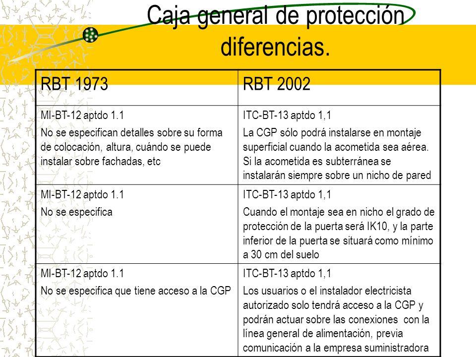 Caja general de protección diferencias. RBT 1973RBT 2002 MI-BT-12 aptdo 1.1 La CGP se instalará en lugar de tránsito general, de fácil y libre acceso