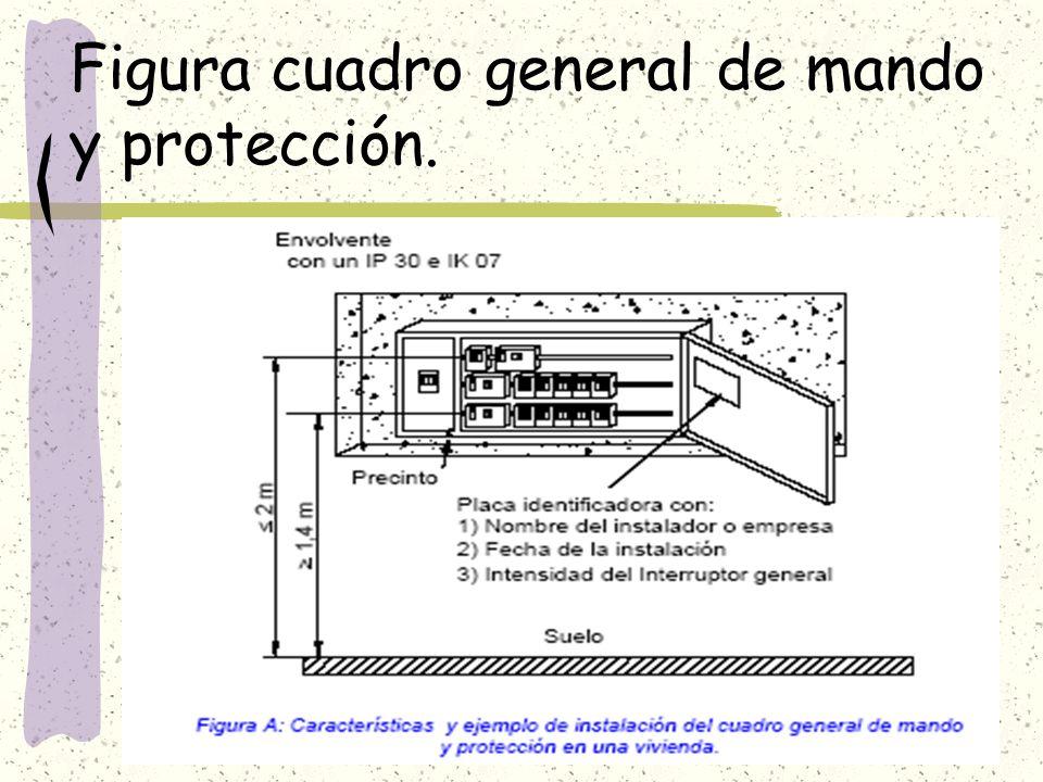 Figura cuadro general de mando y protección.