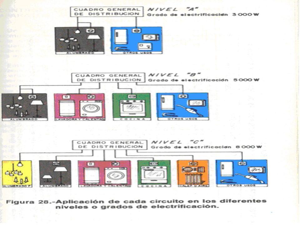 Posible configuración actual