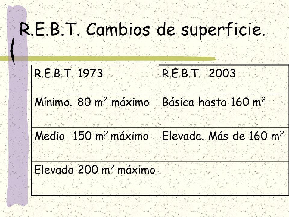 R.E.B.T. Cambios de superficie. R.E.B.T. 1973R.E.B.T. 2003 Mínimo. 80 m 2 máximoBásica hasta 160 m 2 Medio 150 m 2 máximoElevada. Más de 160 m 2 Eleva