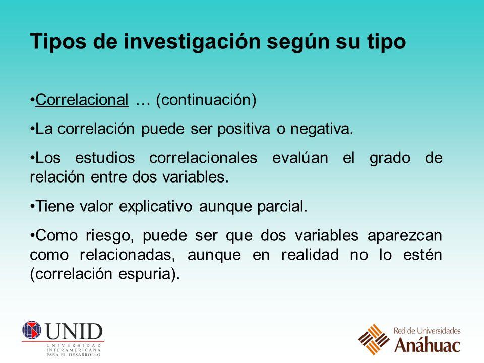 Tipos de investigación según su tipo Correlacional … (continuación) La correlación puede ser positiva o negativa.