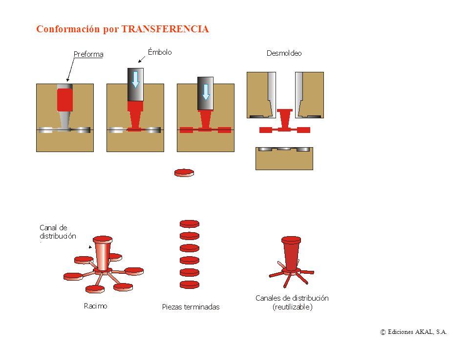 Conformación por TRANSFERENCIA © Ediciones AKAL, S.A.