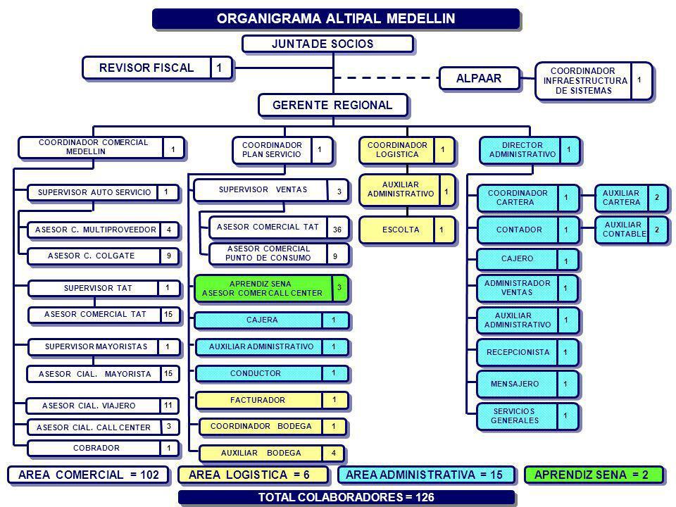 ASESOR CIAL. MAYORISTA COBRADOR SUPERVISOR AUTO SERVICIO 15 1 1 AREA COMERCIAL = 102 TOTAL COLABORADORES = 126 AREA ADMINISTRATIVA = 15 COORDINADOR CO