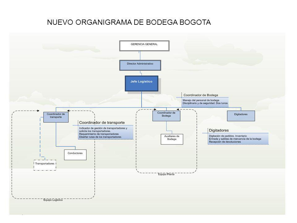 NUEVO ORGANIGRAMA DE BODEGA BOGOTA