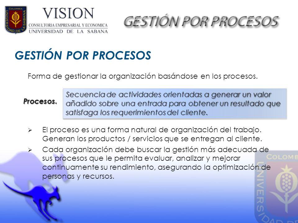 GESTIÓN POR PROCESOS Forma de gestionar la organización basándose en los procesos. El proceso es una forma natural de organización del trabajo. Genera