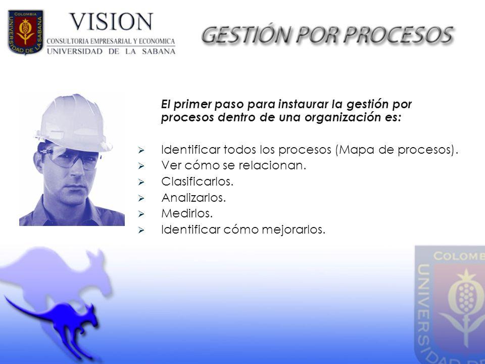 El primer paso para instaurar la gestión por procesos dentro de una organización es: Identificar todos los procesos (Mapa de procesos). Ver cómo se re