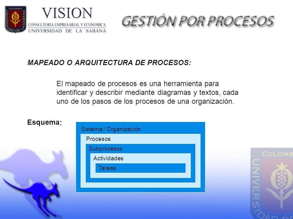 MAPEADO O ARQUITECTURA DE PROCESOS: El mapeado de procesos es una herramienta para identificar y describir mediante diagramas y textos, cada uno de lo