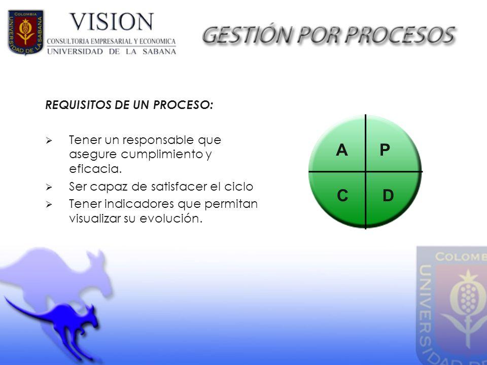 REQUISITOS DE UN PROCESO: Tener un responsable que asegure cumplimiento y eficacia. Ser capaz de satisfacer el ciclo Tener indicadores que permitan vi