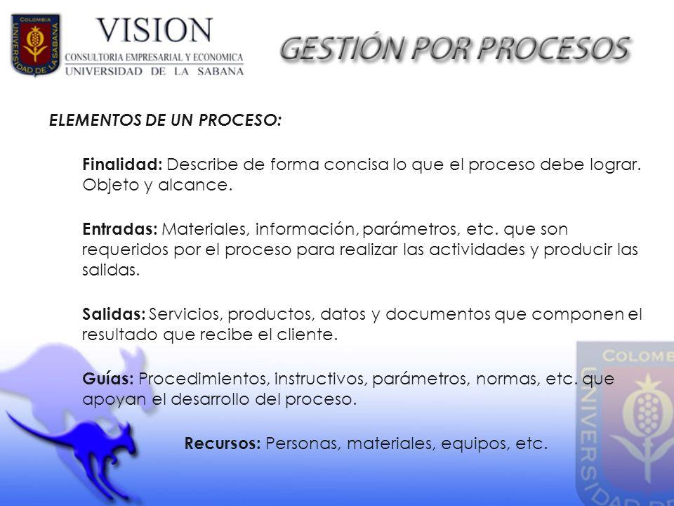 ELEMENTOS DE UN PROCESO: Finalidad: Describe de forma concisa lo que el proceso debe lograr. Objeto y alcance. Entradas: Materiales, información, pará