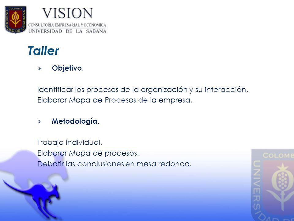 Objetivo. Identificar los procesos de la organización y su interacción. Elaborar Mapa de Procesos de la empresa. Metodología. Trabajo individual. Elab