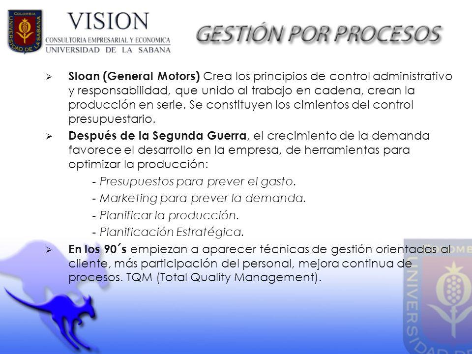 Sloan (General Motors) Crea los principios de control administrativo y responsabilidad, que unido al trabajo en cadena, crean la producción en serie.