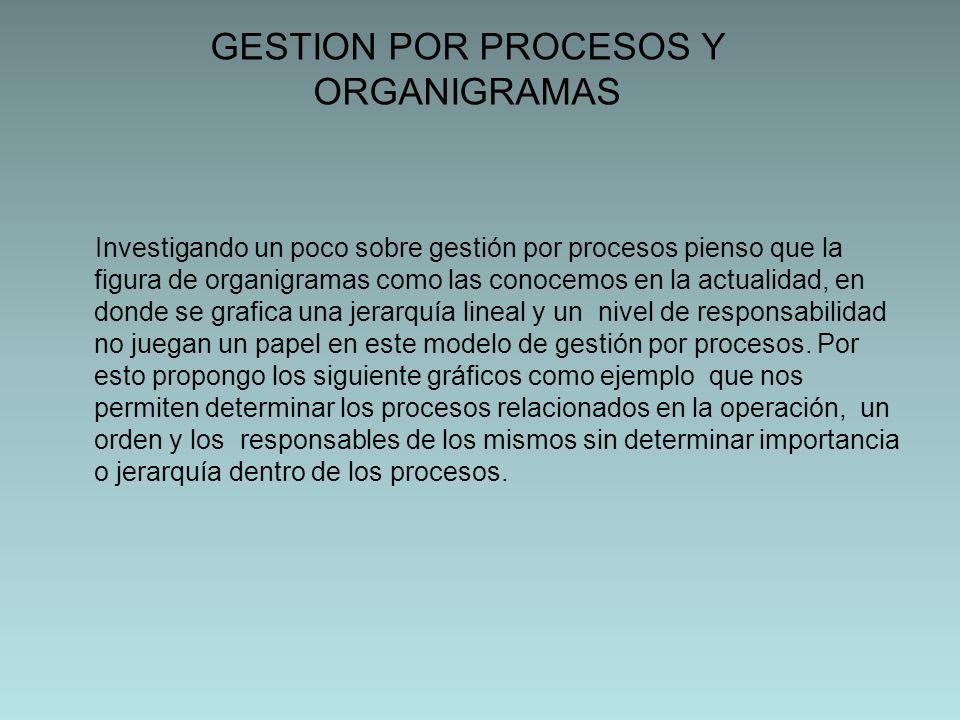NECESIDADESDELCLIENTENECESIDADESDELCLIENTE SATISFACCIONDELCLIENTESATISFACCIONDELCLIENTE ABASTECIMIENTOCOMERCIAL DESPACHO PROCESOS OPERATIVOS SERVICIO AL CLIENTE GESTION FINANCIERO GESTION HUMANA GESTION DE LA MEJORA GESTION DE COMPRAS PROCESOS DE SOPORTE PROCESOS ESTRATEGICOS SELECCIÓN DE MERCADOS PLANEACION ESTRATEGICA MAPA PROCESOS ALTIPAL SOPORTE Y DESARROLLO TECNOLOGICO ALMACENAMIENTO DISTRIBUCION