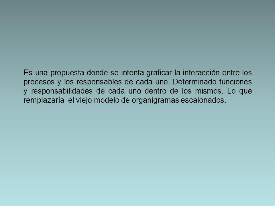 Es una propuesta donde se intenta graficar la interacción entre los procesos y los responsables de cada uno.