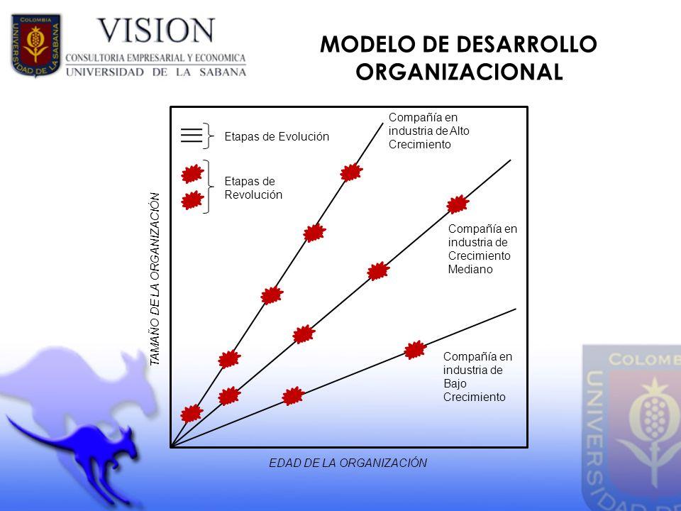 MODELO DE DESARROLLO ORGANIZACIONAL Etapas de Evolución Etapas de Revolución Compañía en industria de Alto Crecimiento Compañía en industria de Crecim