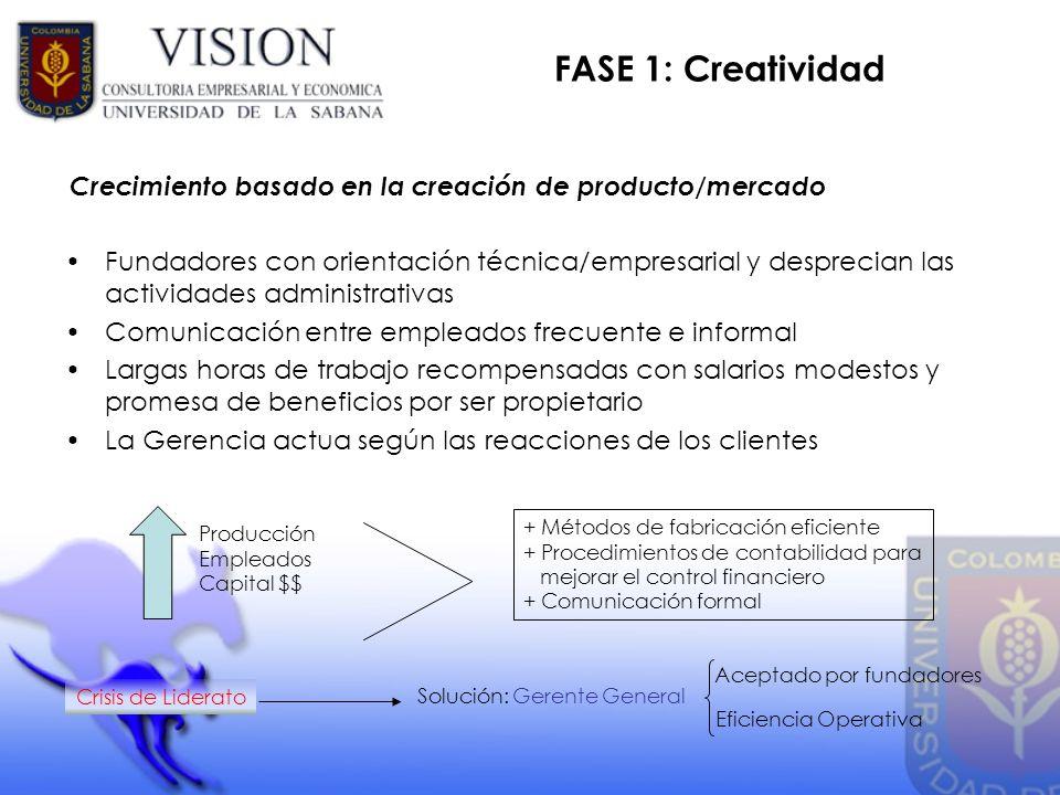 FASE 1: Creatividad Fundadores con orientación técnica/empresarial y desprecian las actividades administrativas Comunicación entre empleados frecuente