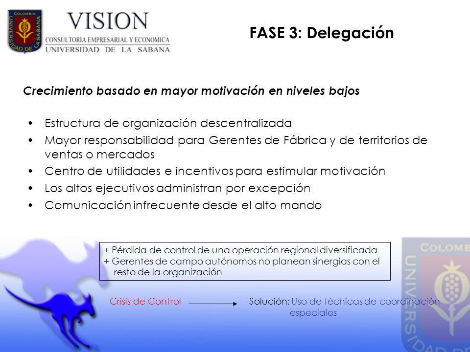 FASE 3: Delegación Estructura de organización descentralizada Mayor responsabilidad para Gerentes de Fábrica y de territorios de ventas o mercados Cen