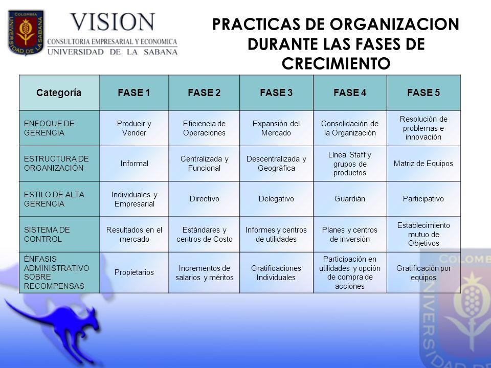 PRACTICAS DE ORGANIZACION DURANTE LAS FASES DE CRECIMIENTO CategoríaFASE 1FASE 2FASE 3FASE 4FASE 5 ENFOQUE DE GERENCIA Producir y Vender Eficiencia de