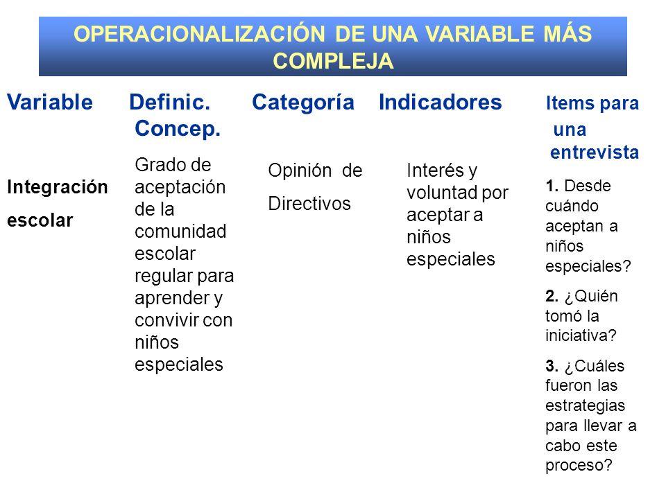 Variable Definic.Dimensión Indicadores Items para Concep.