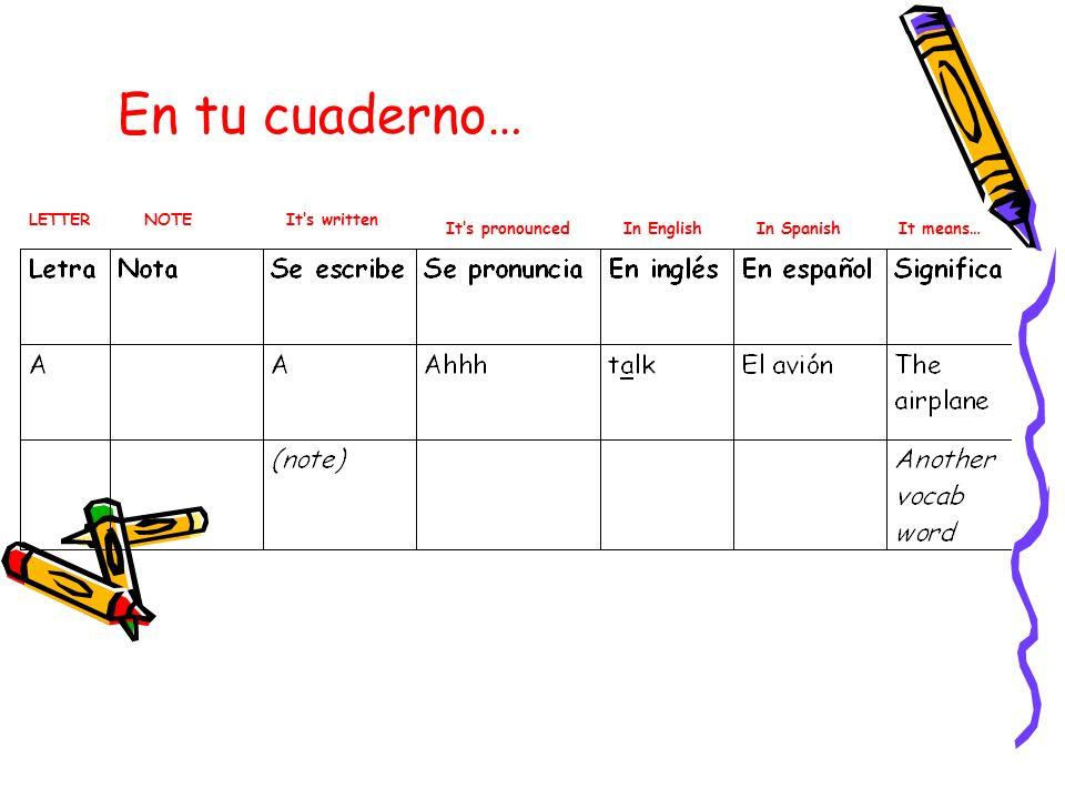En tu cuaderno… LETTERNOTEIts written Its pronouncedIn EnglishIn SpanishIt means…