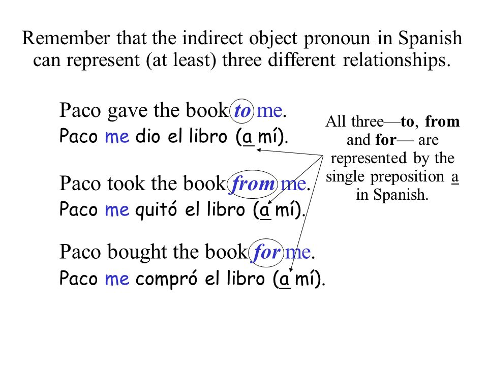 Remember that the indirect object pronoun in Spanish can represent (at least) three different relationships.