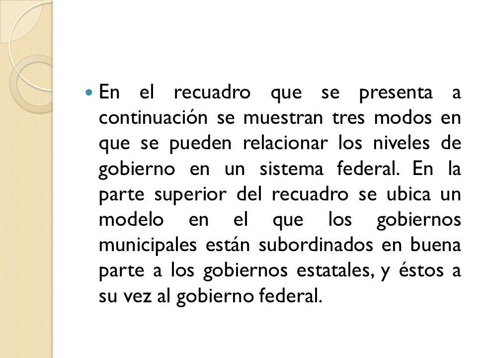 En el recuadro que se presenta a continuación se muestran tres modos en que se pueden relacionar los niveles de gobierno en un sistema federal. En la