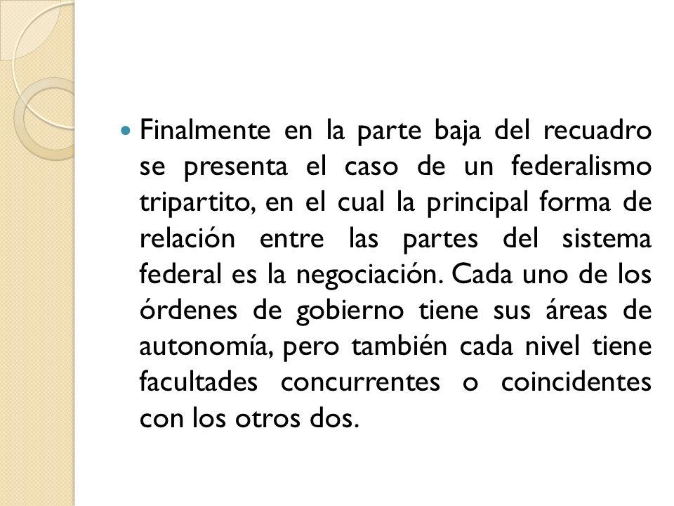 Finalmente en la parte baja del recuadro se presenta el caso de un federalismo tripartito, en el cual la principal forma de relación entre las partes
