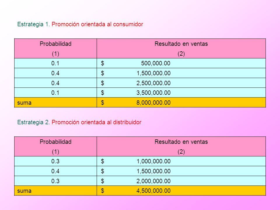 Estrategia 1. Promoción orientada al consumidor ProbabilidadResultado en ventas (1)(2) 0.1 $ 500,000.00 0.4 $ 1,500,000.00 0.4 $ 2,500,000.00 0.1 $ 3,