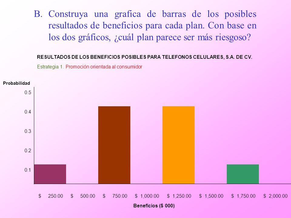 B.Construya una grafica de barras de los posibles resultados de beneficios para cada plan. Con base en los dos gráficos, ¿cuál plan parece ser más rie