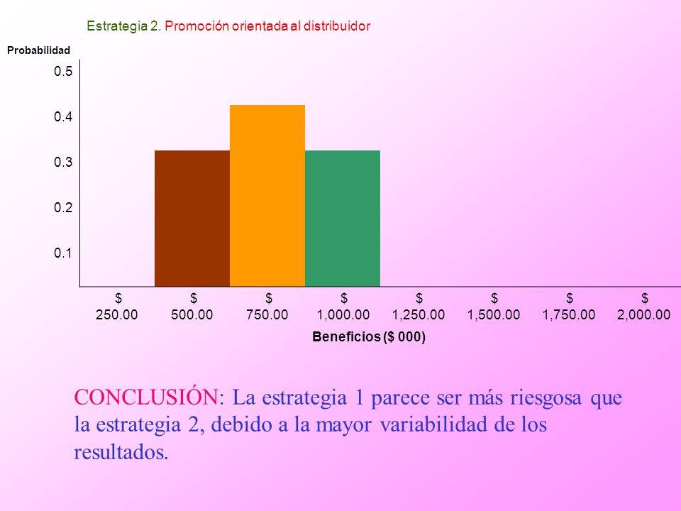 Estrategia 2. Promoción orientada al distribuidor Probabilidad 0.5 0.4 0.3 0.2 0.1 $ 250.00 $ 500.00 $ 750.00 $ 1,000.00 $ 1,250.00 $ 1,500.00 $ 1,750