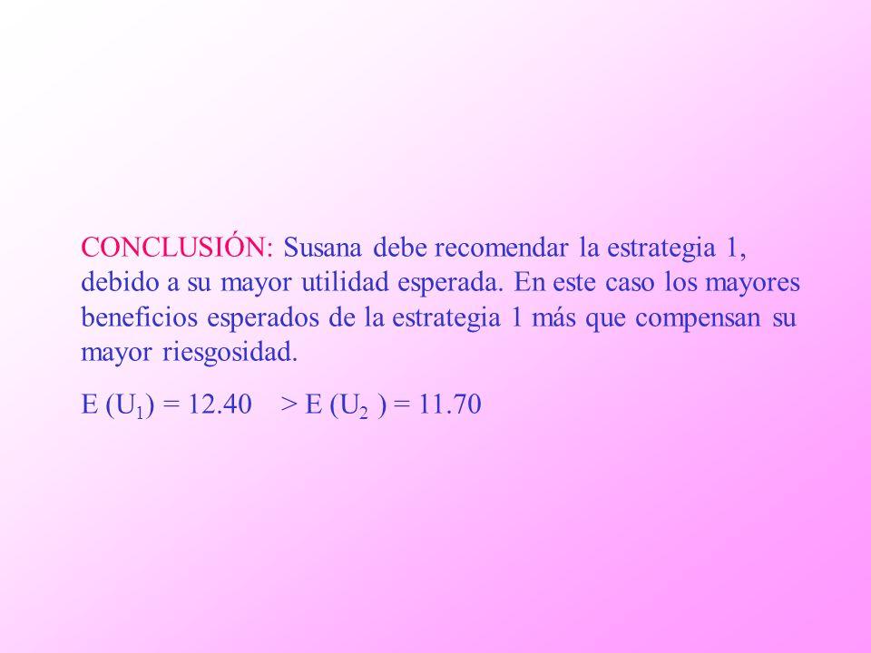 CONCLUSIÓN: Susana debe recomendar la estrategia 1, debido a su mayor utilidad esperada. En este caso los mayores beneficios esperados de la estrategi