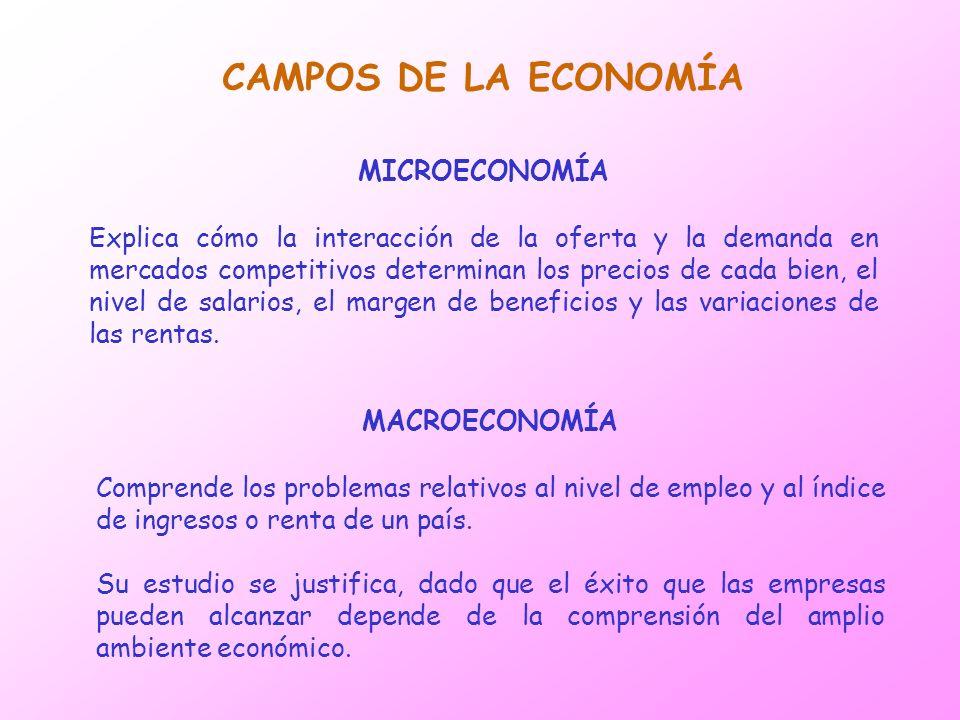 CAMPOS DE LA ECONOMÍA MICROECONOMÍA Explica cómo la interacción de la oferta y la demanda en mercados competitivos determinan los precios de cada bien