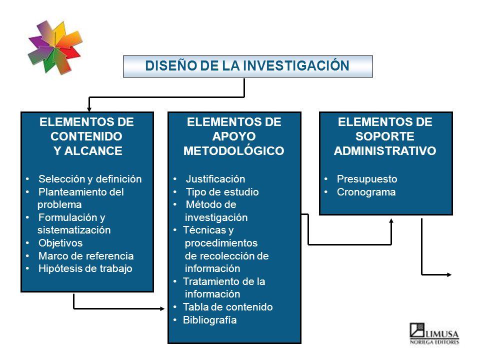 ELEMENTOS DE CONTENIDO Y ALCANCE Selección y definición Planteamiento del problema Formulación y sistematización Objetivos Marco de referencia Hipótes
