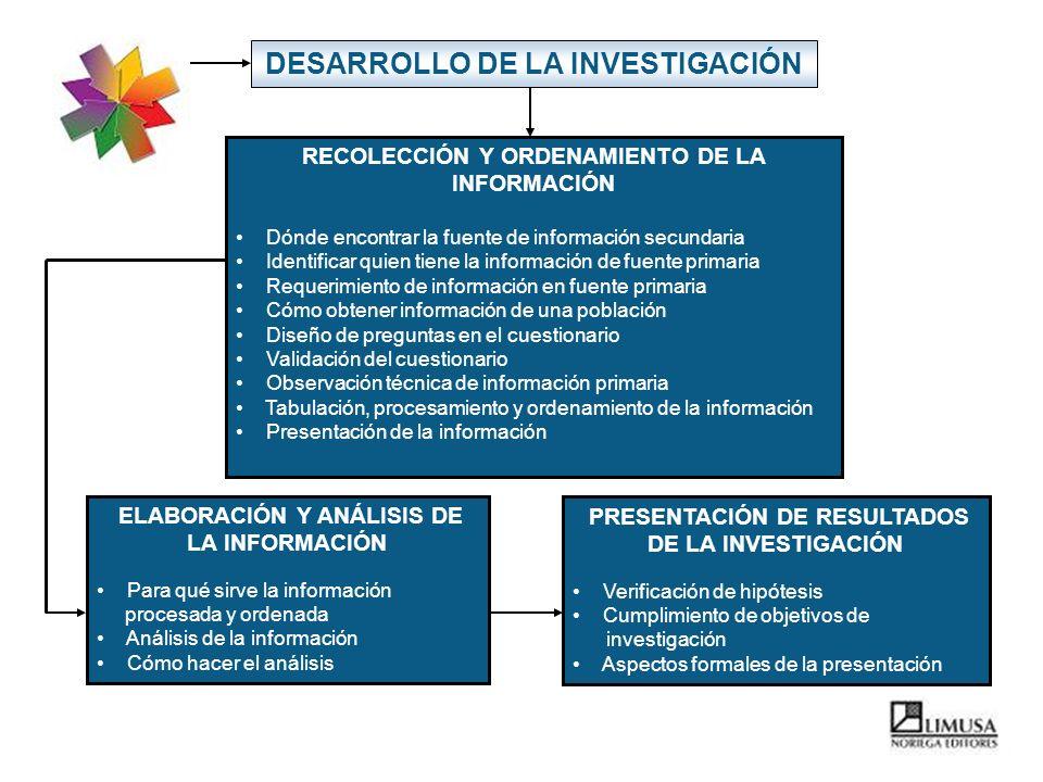 DESARROLLO DE LA INVESTIGACIÓN RECOLECCIÓN Y ORDENAMIENTO DE LA INFORMACIÓN Dónde encontrar la fuente de información secundaria Identificar quien tien