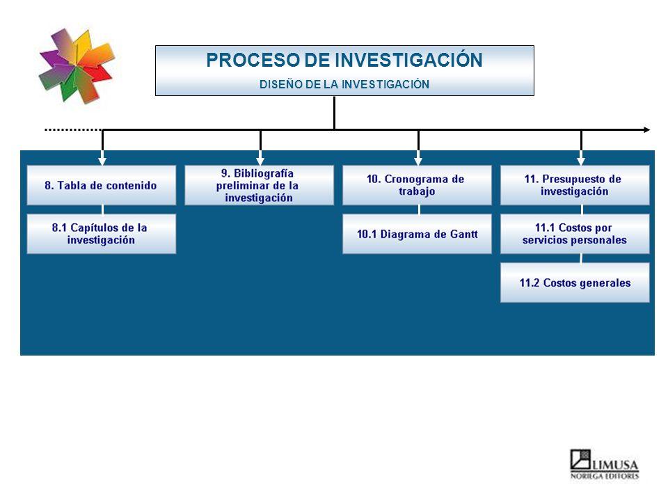 PROCESO DE INVESTIGACIÓN DISEÑO DE LA INVESTIGACIÓN