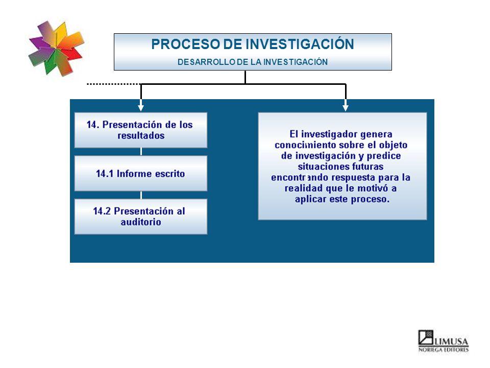 PROCESO DE INVESTIGACIÓN DESARROLLO DE LA INVESTIGACIÓN