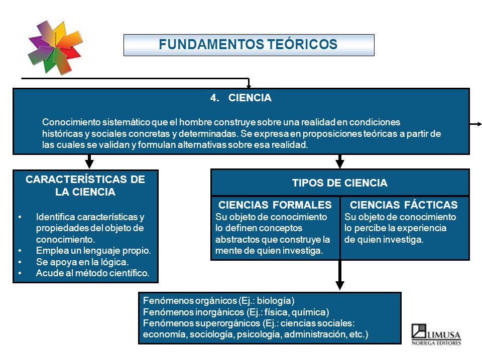 FUNDAMENTOS TEÓRICOS Fenómenos orgánicos (Ej.: biología) Fenómenos inorgánicos (Ej.: física, química) Fenómenos superorgánicos (Ej.: ciencias sociales