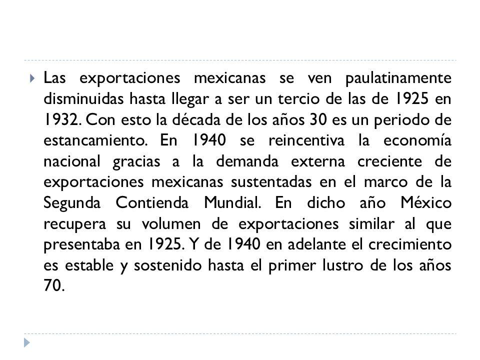 Las exportaciones mexicanas se ven paulatinamente disminuidas hasta llegar a ser un tercio de las de 1925 en 1932. Con esto la década de los años 30 e