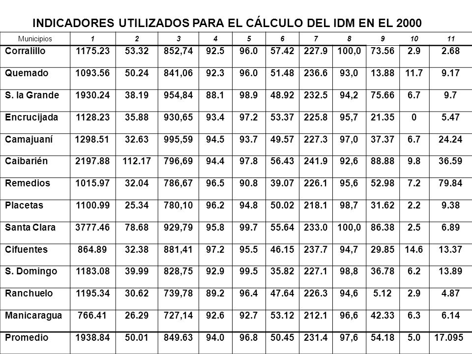 Municipios1234567891011 Corralillo1175.2353.32852,7492.596.057.42227.9100,073.562.92.68 Quemado1093.5650.24841,0692.396.051.48236.693,013.8811.79.17 S.