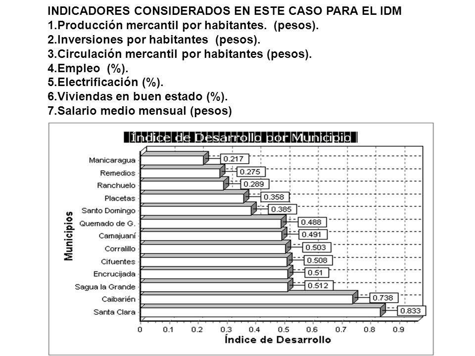 INDICADORES CONSIDERADOS EN ESTE CASO PARA EL IDM 1.Producción mercantil por habitantes.