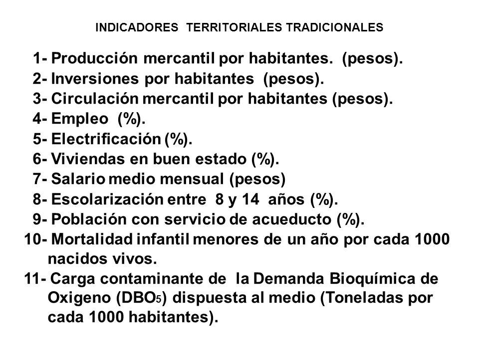 INDICADORES TERRITORIALES TRADICIONALES 1- Producción mercantil por habitantes.