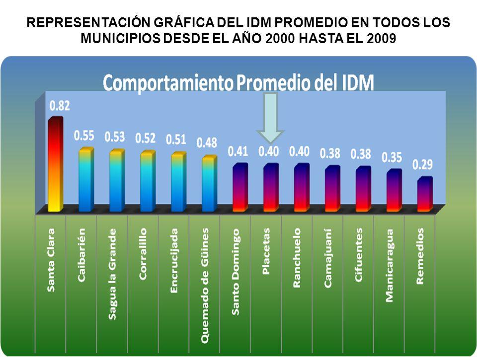 REPRESENTACIÓN GRÁFICA DEL IDM PROMEDIO EN TODOS LOS MUNICIPIOS DESDE EL AÑO 2000 HASTA EL 2009