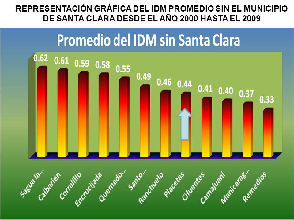 REPRESENTACIÓN GRÁFICA DEL IDM PROMEDIO SIN EL MUNICIPIO DE SANTA CLARA DESDE EL AÑO 2000 HASTA EL 2009