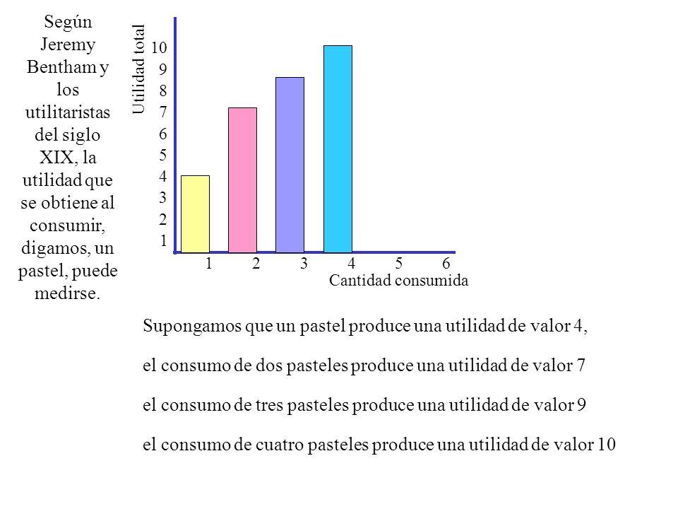 10 9 8 7 6 5 4 3 2 1 Supongamos que un pastel produce una utilidad de valor 4, el consumo de dos pasteles produce una utilidad de valor 7 123456 Según