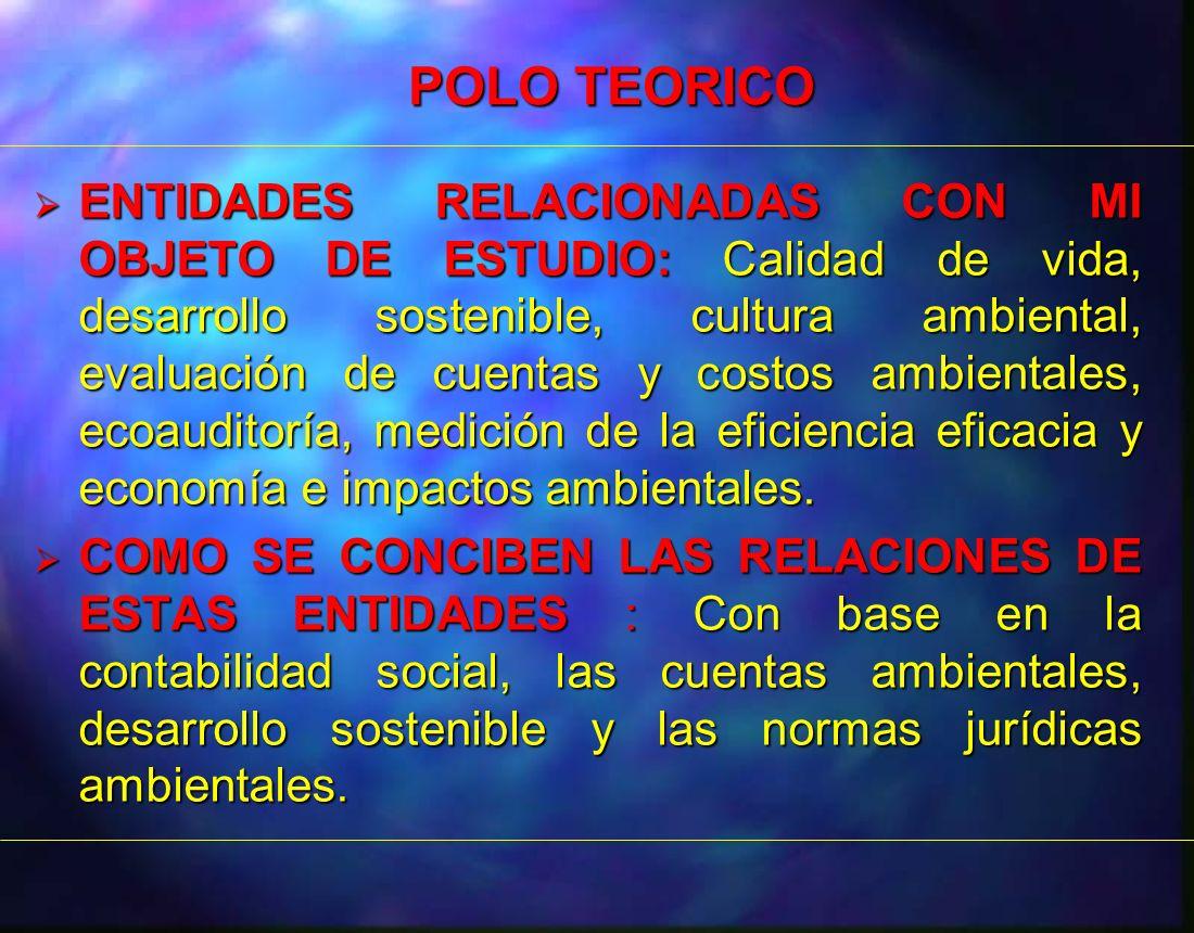 ENTIDADES RELACIONADAS CON MI OBJETO DE ESTUDIO: Calidad de vida, desarrollo sostenible, cultura ambiental, evaluación de cuentas y costos ambientales